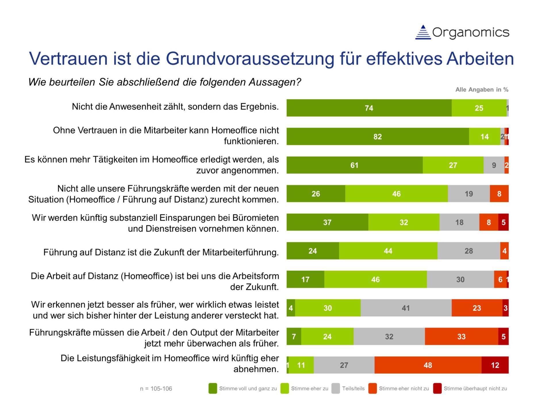Balkengrafik zu Aussagen künftiger Arbeitsorganisation rund um Führung auf Distanz
